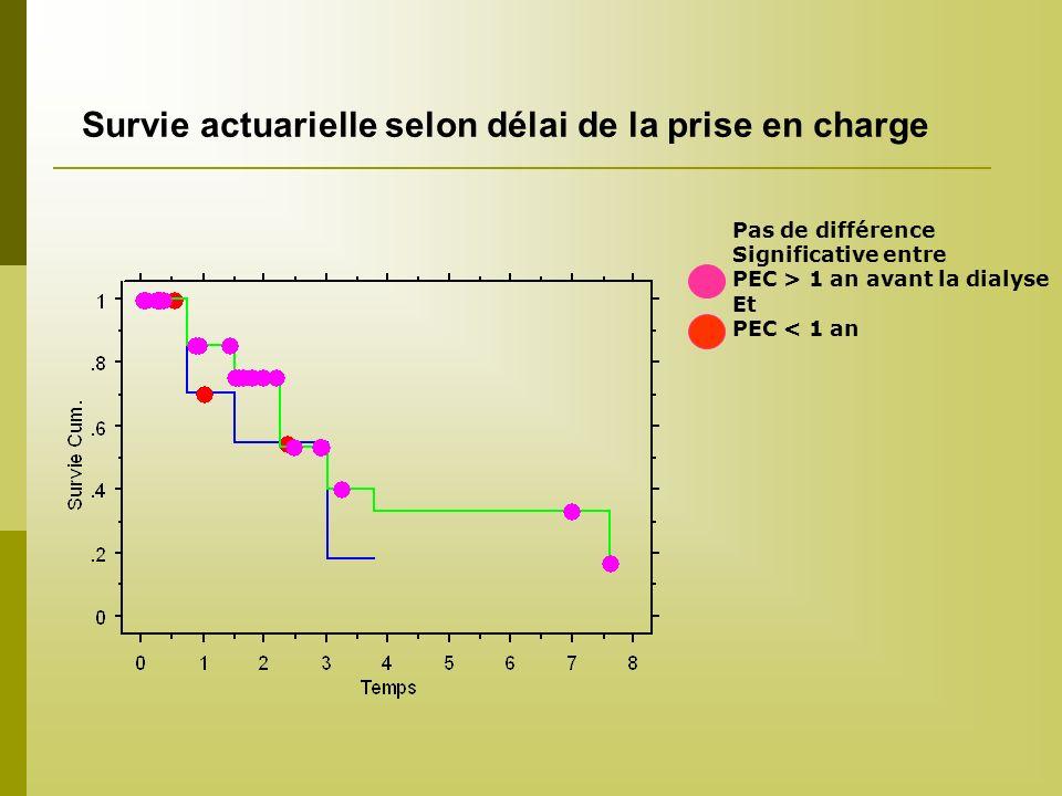 Survie actuarielle selon délai de la prise en charge Pas de différence Significative entre PEC > 1 an avant la dialyse Et PEC < 1 an