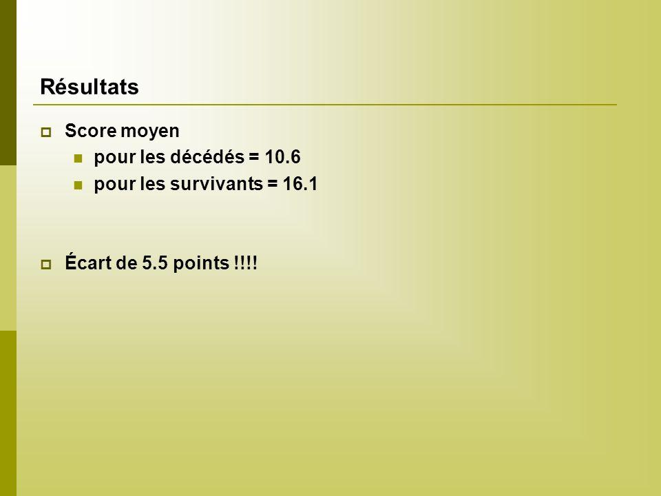 Résultats Score moyen pour les décédés = 10.6 pour les survivants = 16.1 Écart de 5.5 points !!!!