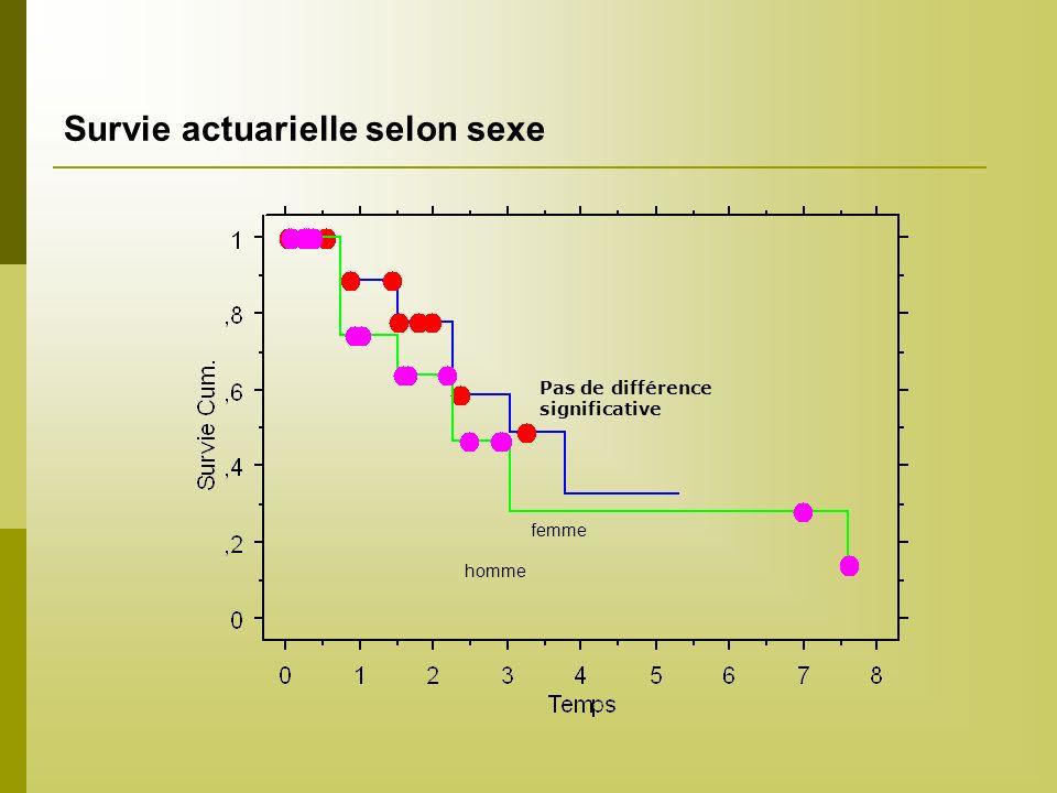 Survie actuarielle selon sexe Pas de différence significative femme homme
