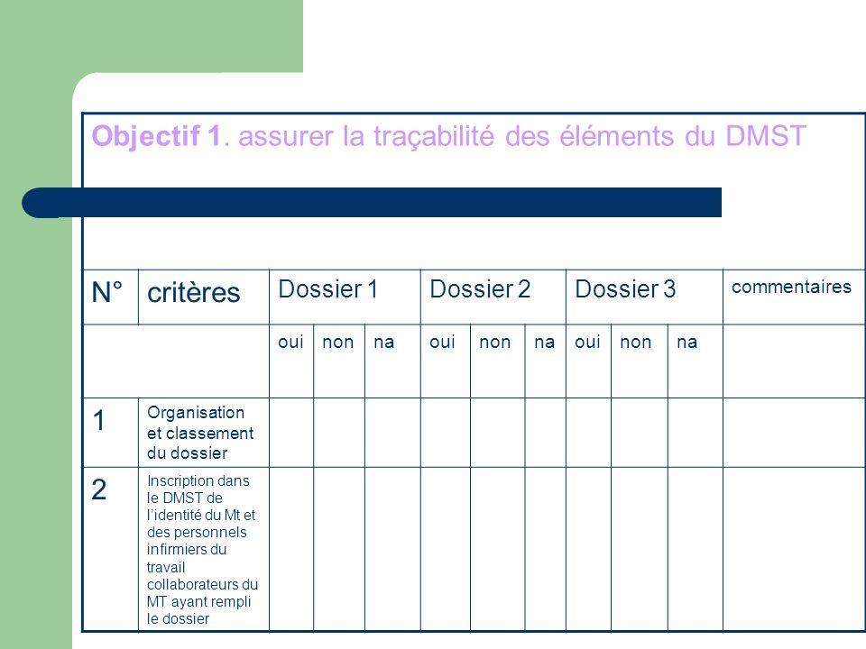 Objectif 1. assurer la traçabilité des éléments du DMST N°critères Dossier 1Dossier 2Dossier 3 commentaires ouinonnaouinonnaouinonna 1 Organisation et