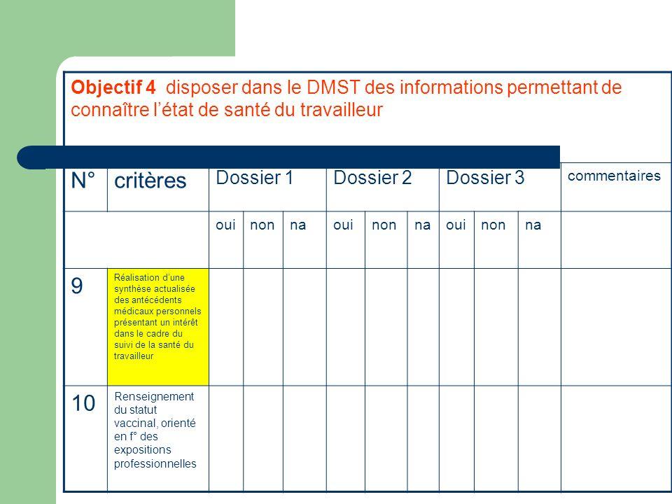 Objectif 4 disposer dans le DMST des informations permettant de connaître létat de santé du travailleur N°critères Dossier 1Dossier 2Dossier 3 comment