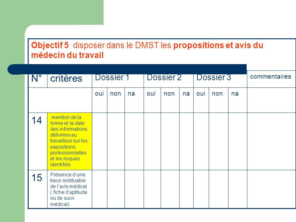 Objectif 5 disposer dans le DMST les propositions et avis du médecin du travail N°critères Dossier 1Dossier 2Dossier 3 commentaires ouinonnaouinonnaou