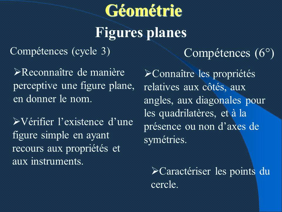 Géométrie Géométrie Compétences (cycle 3) Reconnaître de manière perceptive une figure plane, en donner le nom. Figures planes Compétences (6°) Vérifi