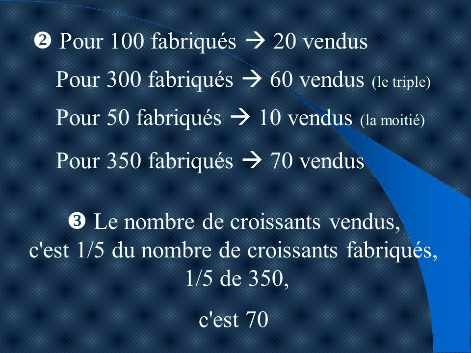 Pour 100 fabriqués 20 vendus Pour 300 fabriqués 60 vendus (le triple) Pour 50 fabriqués 10 vendus (la moitié) Pour 350 fabriqués 70 vendus Le nombre d