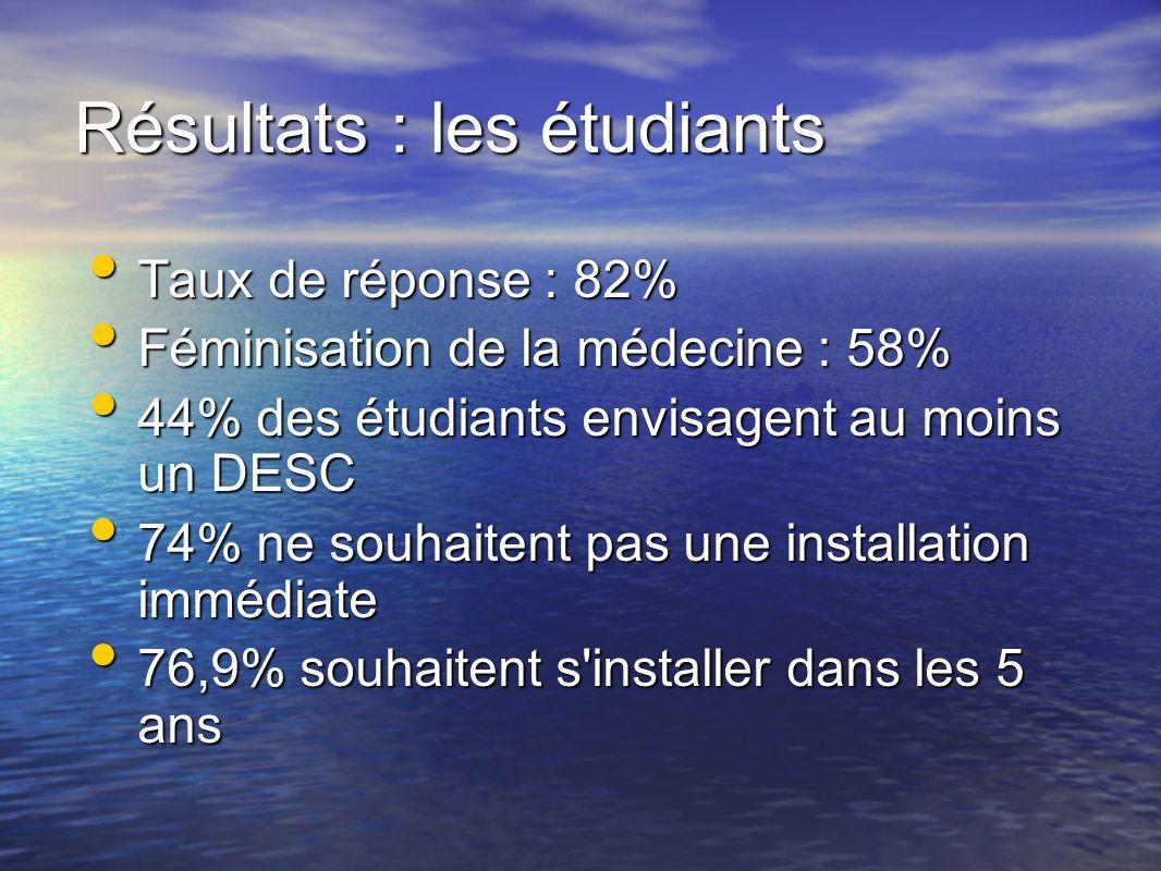 Résultats : les étudiants Taux de réponse : 82% Taux de réponse : 82% Féminisation de la médecine : 58% Féminisation de la médecine : 58% 44% des étud