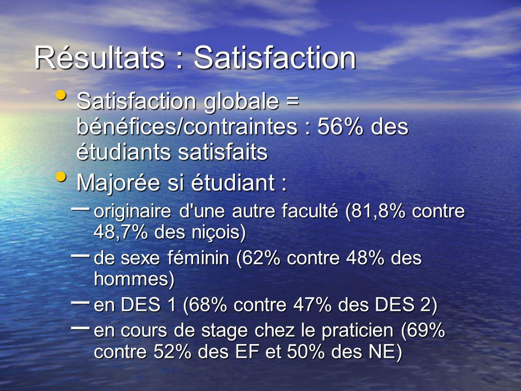 Satisfaction globale = bénéfices/contraintes : 56% des étudiants satisfaits Satisfaction globale = bénéfices/contraintes : 56% des étudiants satisfait