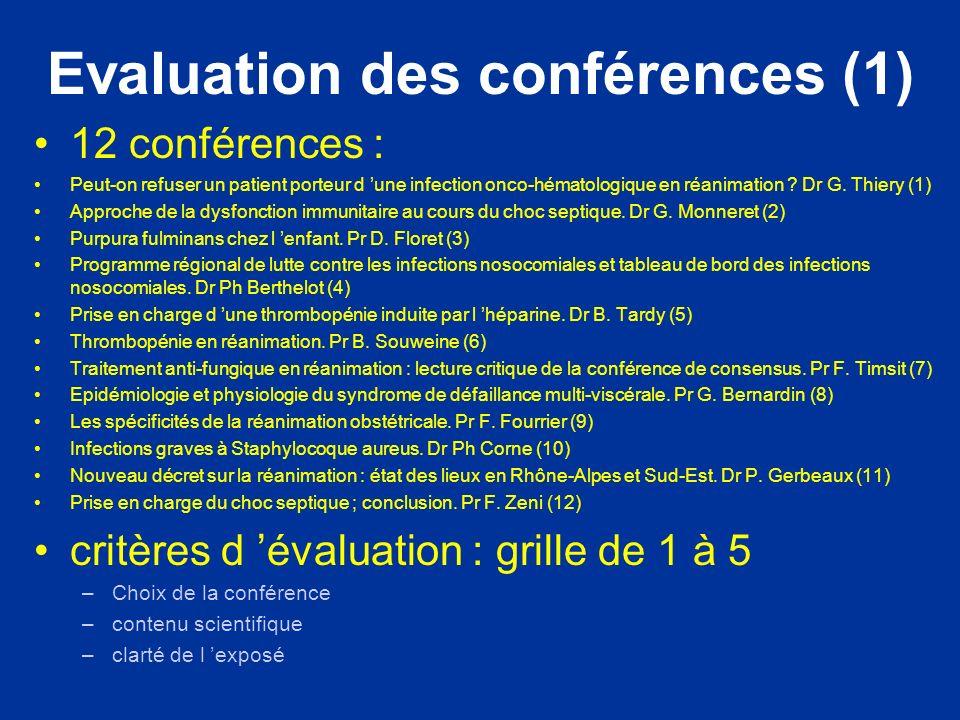 Evaluation des conférences (1) 12 conférences : Peut-on refuser un patient porteur d une infection onco-hématologique en réanimation .