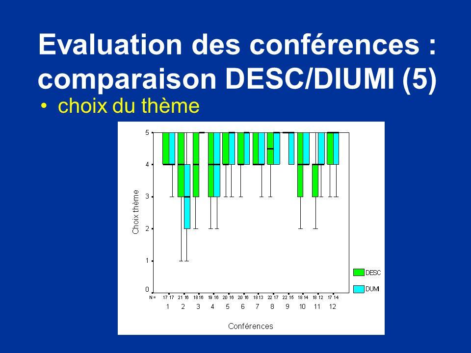 Evaluation des conférences : comparaison DESC/DIUMI (5) choix du thème