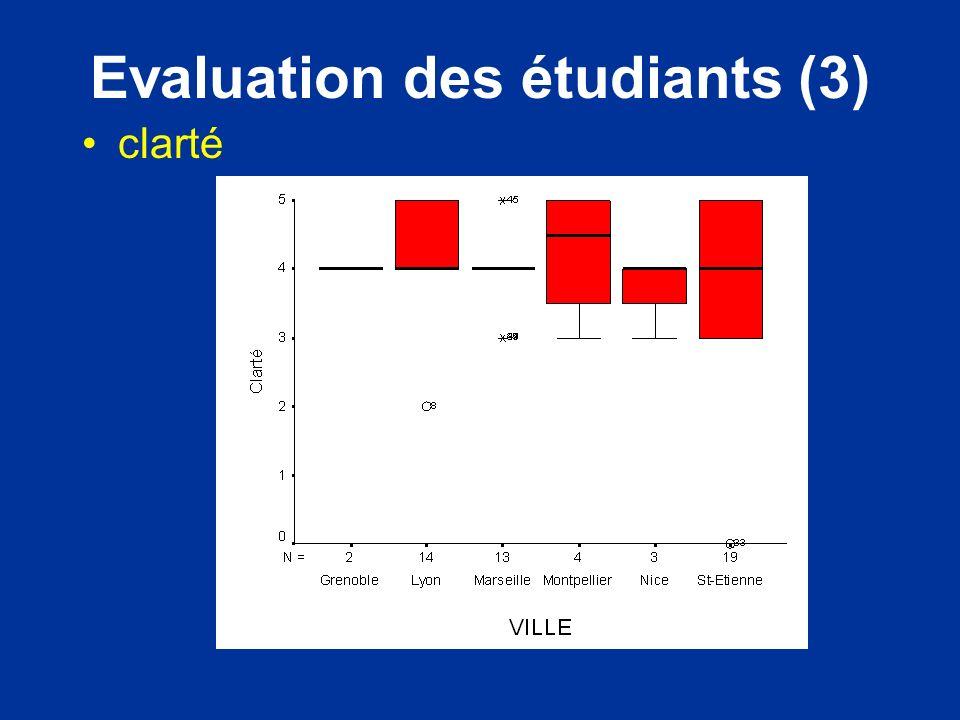 Evaluation des étudiants (3) clarté