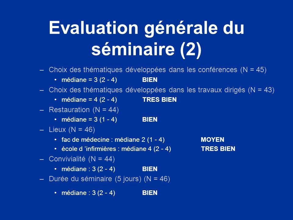 Evaluation générale du séminaire (2) –Choix des thématiques développées dans les conférences (N = 45) médiane = 3 (2 - 4) BIEN –Choix des thématiques développées dans les travaux dirigés (N = 43) médiane = 4 (2 - 4)TRES BIEN –Restauration (N = 44) médiane = 3 (1 - 4)BIEN –Lieux (N = 46) fac de médecine : médiane 2 (1 - 4)MOYEN école d infirmières : médiane 4 (2 - 4)TRES BIEN –Convivialité (N = 44) médiane : 3 (2 - 4)BIEN –Durée du séminaire (5 jours) (N = 46) médiane : 3 (2 - 4) BIEN