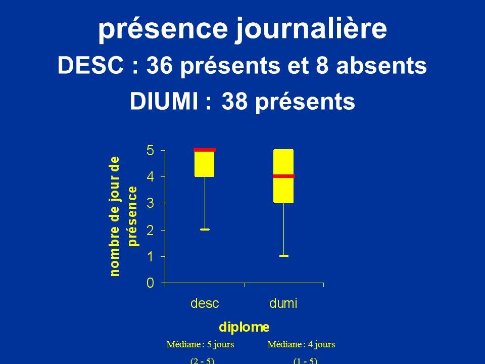 présence journalière DESC : 36 présents et 8 absents DIUMI : 38 présents Médiane : 5 jours (2 - 5) Médiane : 4 jours (1 - 5)