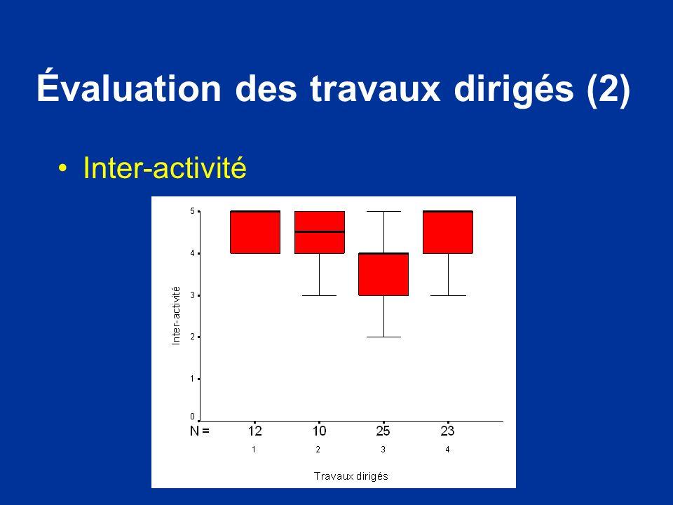 Évaluation des travaux dirigés (2) Inter-activité