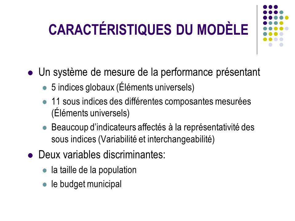 CARACTÉRISTIQUES DU MODÈLE Un système de mesure de la performance présentant 5 indices globaux (Éléments universels) 11 sous indices des différentes c