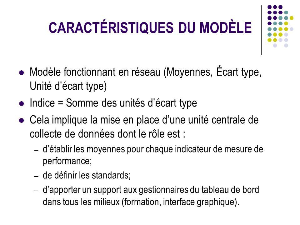 CARACTÉRISTIQUES DU MODÈLE Modèle fonctionnant en réseau (Moyennes, Écart type, Unité décart type) Indice = Somme des unités décart type Cela implique