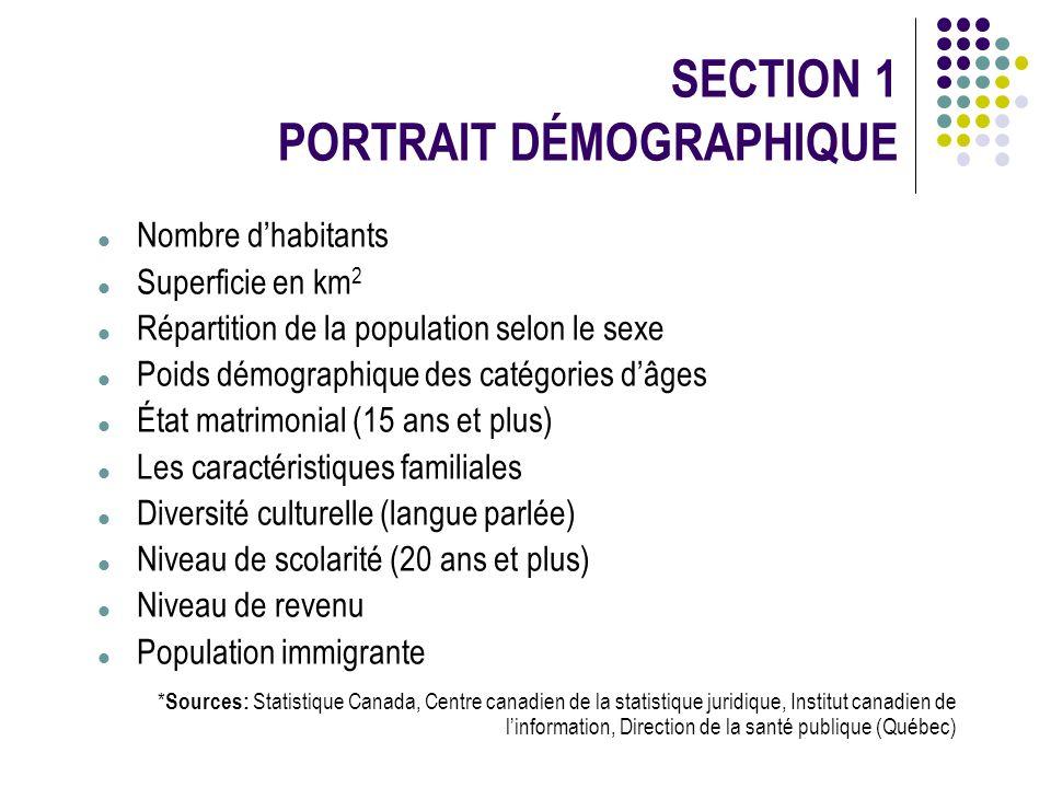 SECTION 1 PORTRAIT DÉMOGRAPHIQUE * Sources: Statistique Canada, Centre canadien de la statistique juridique, Institut canadien de linformation, Direct