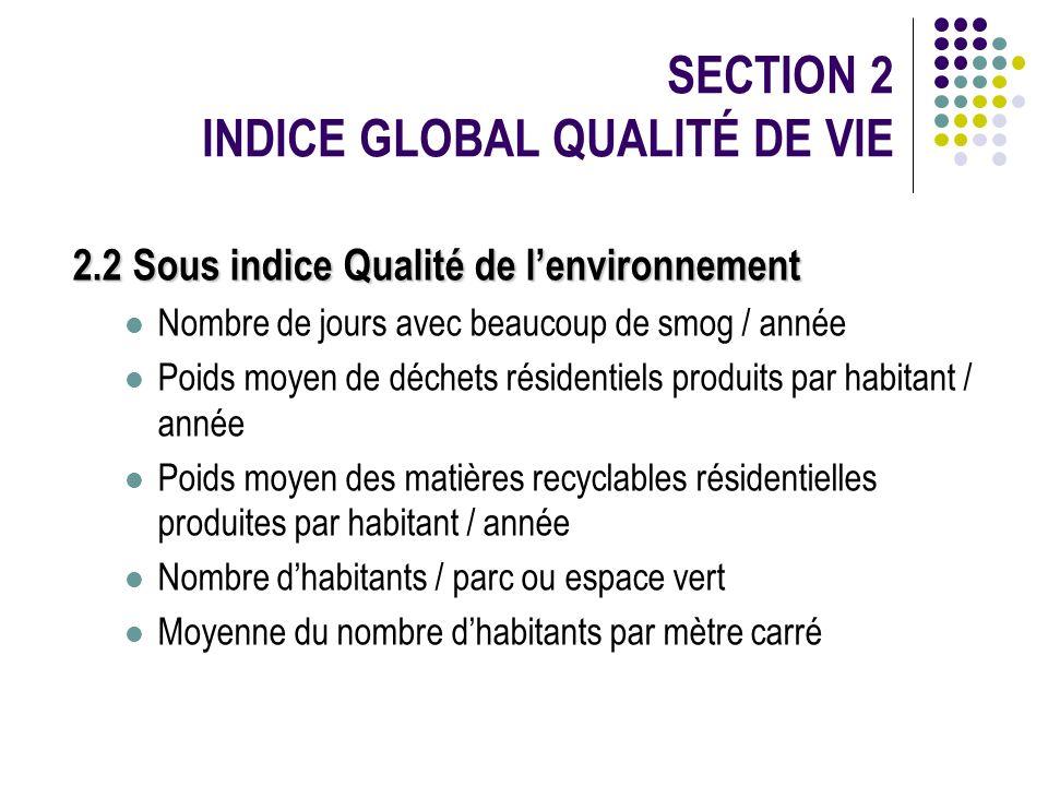 2.2 Sous indice Qualité de lenvironnement Nombre de jours avec beaucoup de smog / année Poids moyen de déchets résidentiels produits par habitant / an