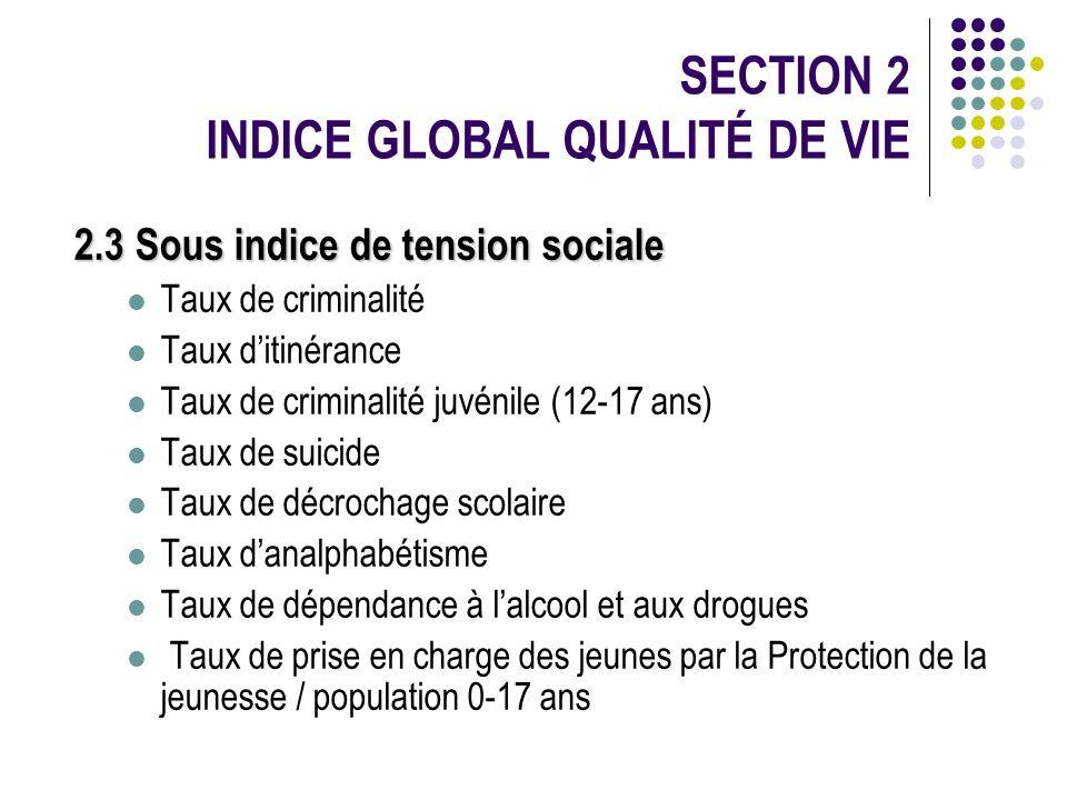 2.3 Sous indice de tension sociale Taux de criminalité Taux ditinérance Taux de criminalité juvénile (12-17 ans) Taux de suicide Taux de décrochage sc