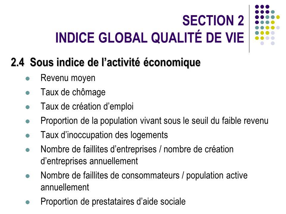 2.4 Sous indice de lactivité économique Revenu moyen Taux de chômage Taux de création demploi Proportion de la population vivant sous le seuil du faib