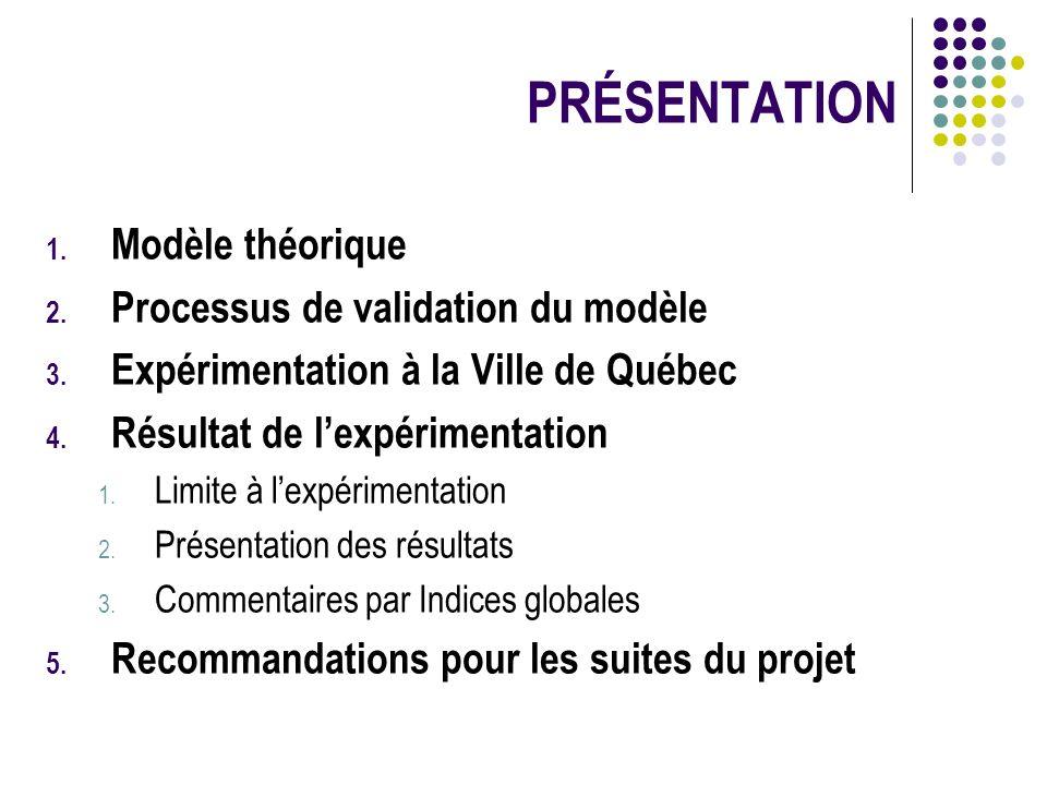 PRÉSENTATION 1. Modèle théorique 2. Processus de validation du modèle 3. Expérimentation à la Ville de Québec 4. Résultat de lexpérimentation 1. Limit