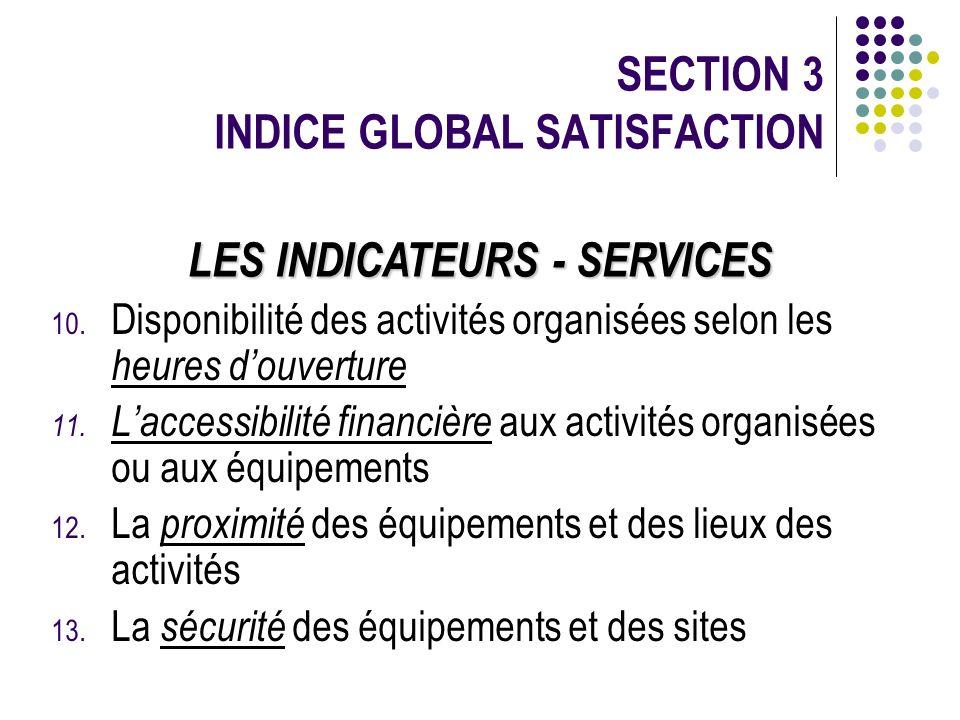 10. Disponibilité des activités organisées selon les heures douverture 11. Laccessibilité financière aux activités organisées ou aux équipements 12. L
