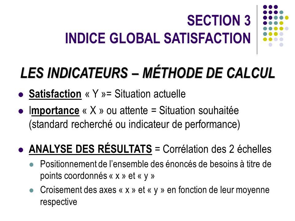 SECTION 3 INDICE GLOBAL SATISFACTION Satisfaction « Y »= Situation actuelle I mportance « X » ou attente = Situation souhaitée (standard recherché ou
