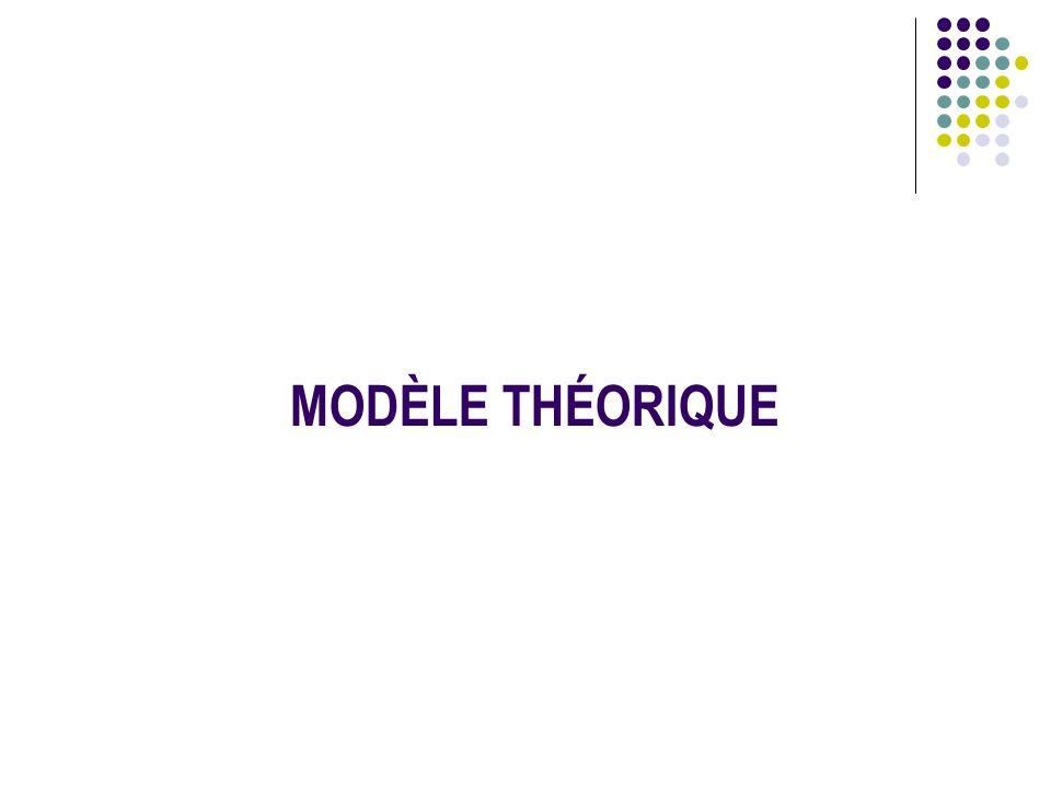 MODÈLE THÉORIQUE