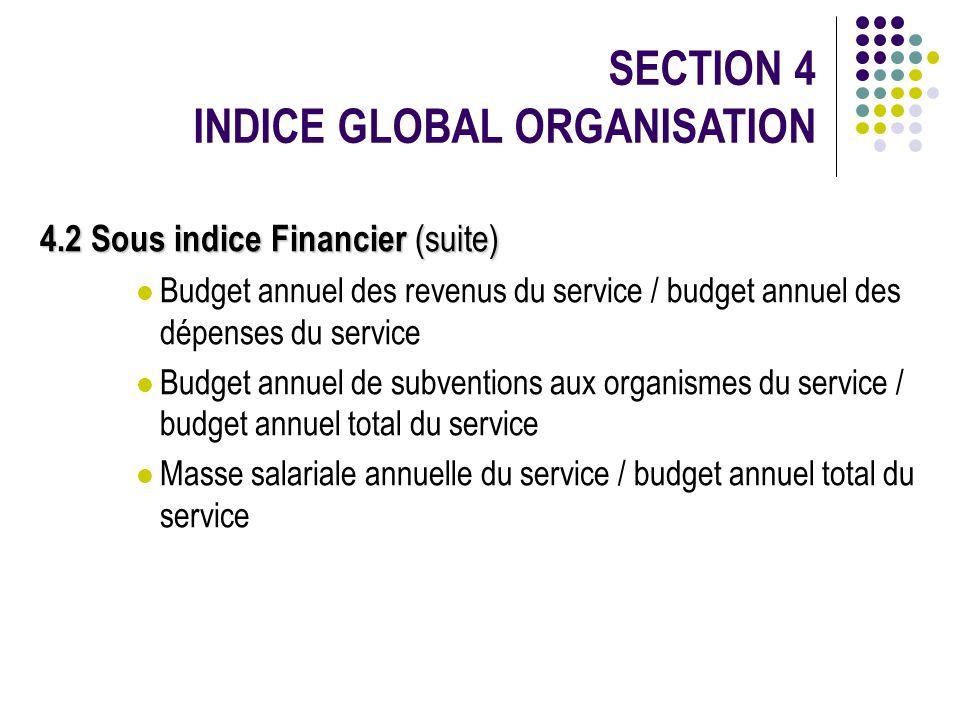4.2 Sous indice Financier (suite) Budget annuel des revenus du service / budget annuel des dépenses du service Budget annuel de subventions aux organi