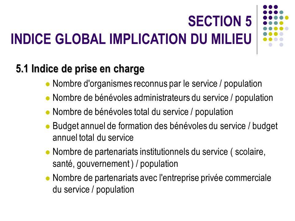 SECTION 5 INDICE GLOBAL IMPLICATION DU MILIEU 5.1 Indice de prise en charge Nombre d'organismes reconnus par le service / population Nombre de bénévol