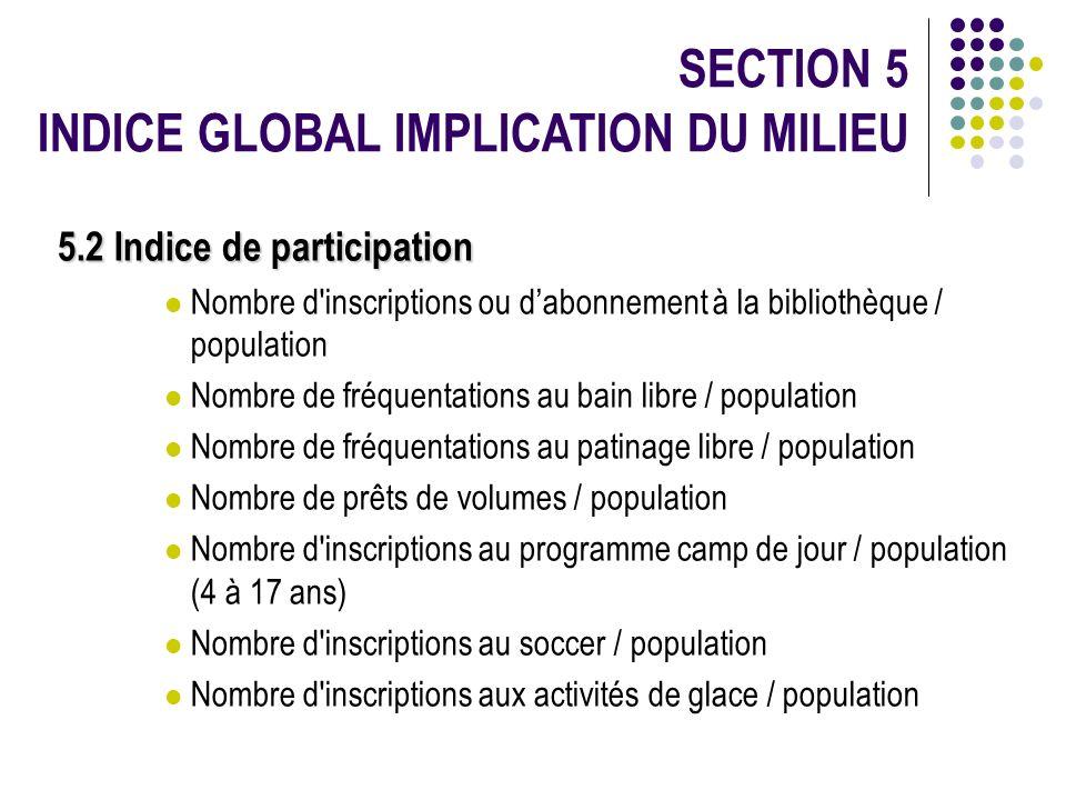 SECTION 5 INDICE GLOBAL IMPLICATION DU MILIEU 5.2 Indice de participation Nombre d'inscriptions ou dabonnement à la bibliothèque / population Nombre d