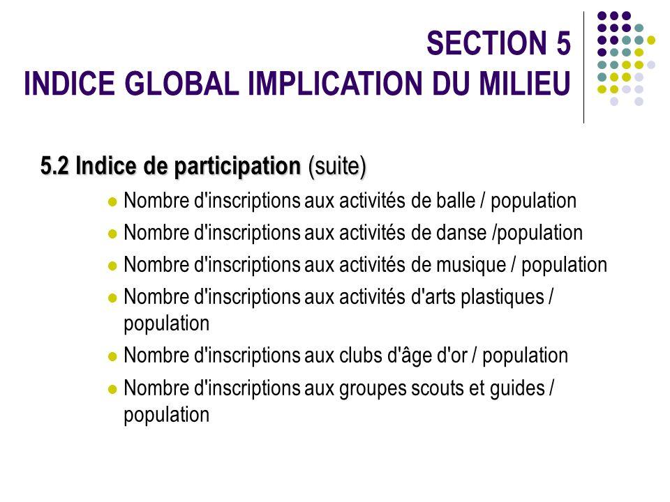 SECTION 5 INDICE GLOBAL IMPLICATION DU MILIEU 5.2 Indice de participation (suite) Nombre d'inscriptions aux activités de balle / population Nombre d'i