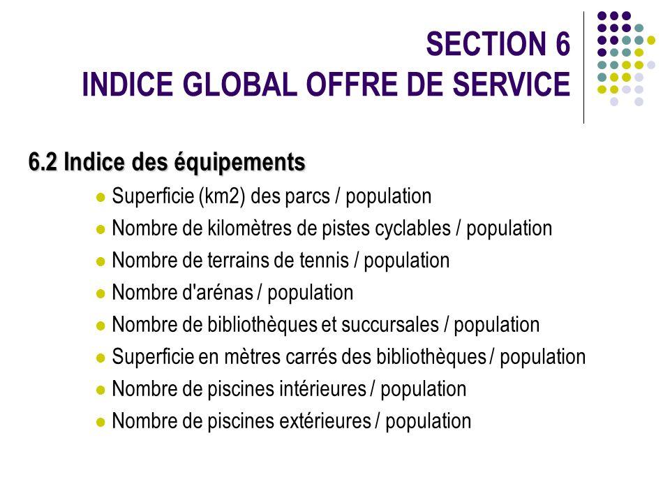 SECTION 6 INDICE GLOBAL OFFRE DE SERVICE 6.2 Indice des équipements Superficie (km2) des parcs / population Nombre de kilomètres de pistes cyclables /