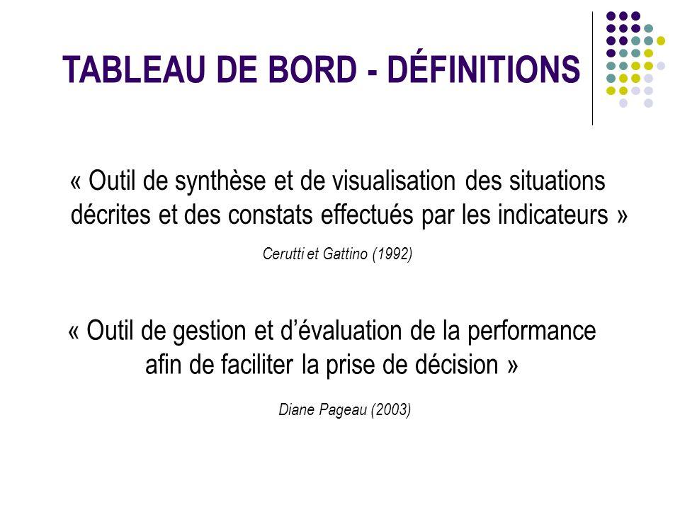 « Outil de synthèse et de visualisation des situations décrites et des constats effectués par les indicateurs » Cerutti et Gattino (1992) TABLEAU DE B