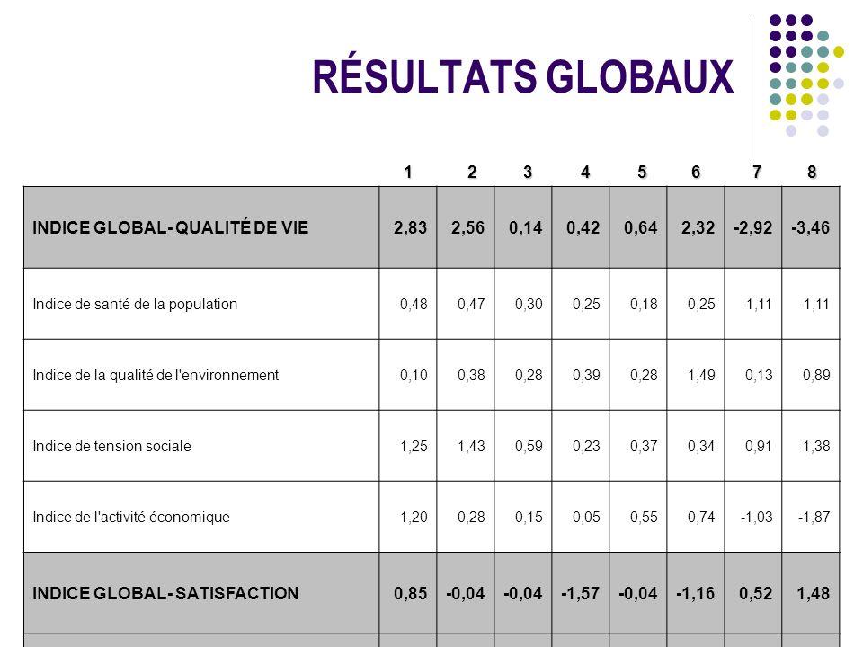 RÉSULTATS GLOBAUX 1 2 3 4 56 7 8 INDICE GLOBAL- QUALITÉ DE VIE2,832,560,140,420,642,32-2,92-3,46 Indice de santé de la population0,480,470,30-0,250,18