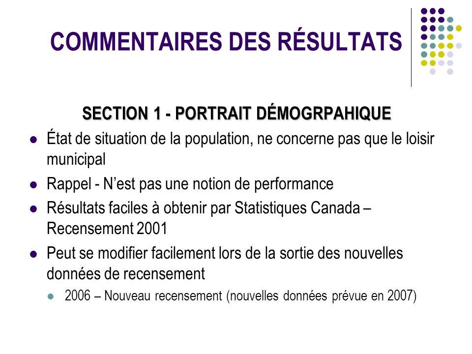 COMMENTAIRES DES RÉSULTATS SECTION 1 - PORTRAIT DÉMOGRPAHIQUE État de situation de la population, ne concerne pas que le loisir municipal Rappel - Nes