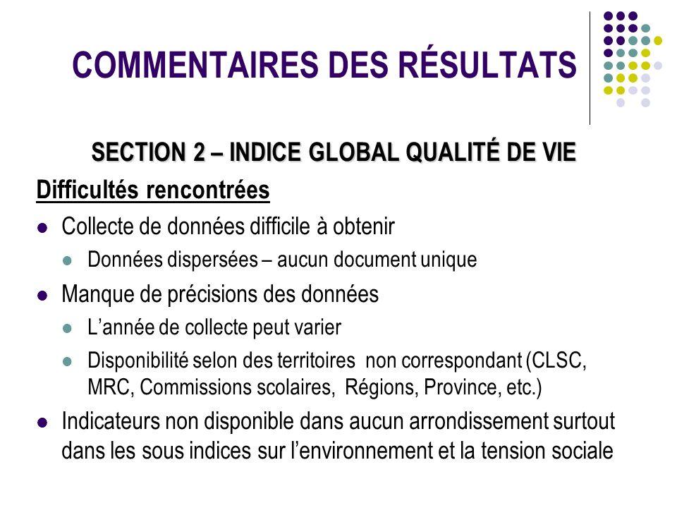 COMMENTAIRES DES RÉSULTATS SECTION 2 – INDICE GLOBAL QUALITÉ DE VIE Difficultés rencontrées Collecte de données difficile à obtenir Données dispersées