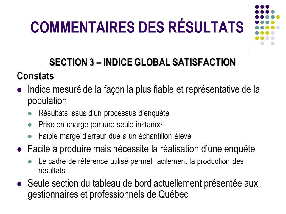 COMMENTAIRES DES RÉSULTATS SECTION 3 – INDICE GLOBAL SATISFACTION Constats Indice mesuré de la façon la plus fiable et représentative de la population