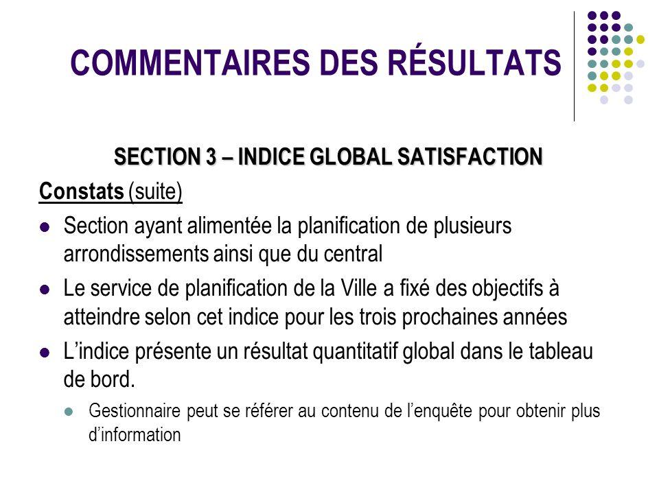 COMMENTAIRES DES RÉSULTATS SECTION 3 – INDICE GLOBAL SATISFACTION Constats (suite) Section ayant alimentée la planification de plusieurs arrondissemen