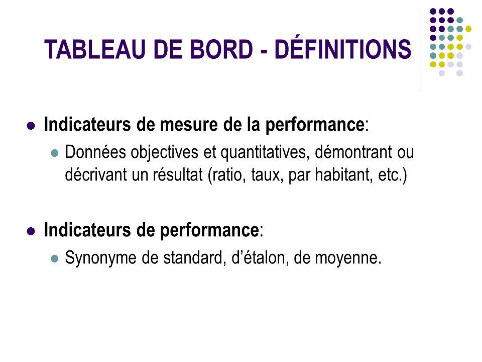 Indicateurs de mesure de la performance : Données objectives et quantitatives, démontrant ou décrivant un résultat (ratio, taux, par habitant, etc.) I