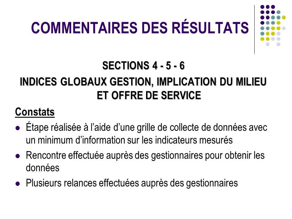 COMMENTAIRES DES RÉSULTATS SECTIONS 4 - 5 - 6 INDICES GLOBAUX GESTION, IMPLICATION DU MILIEU ET OFFRE DE SERVICE Constats Étape réalisée à laide dune