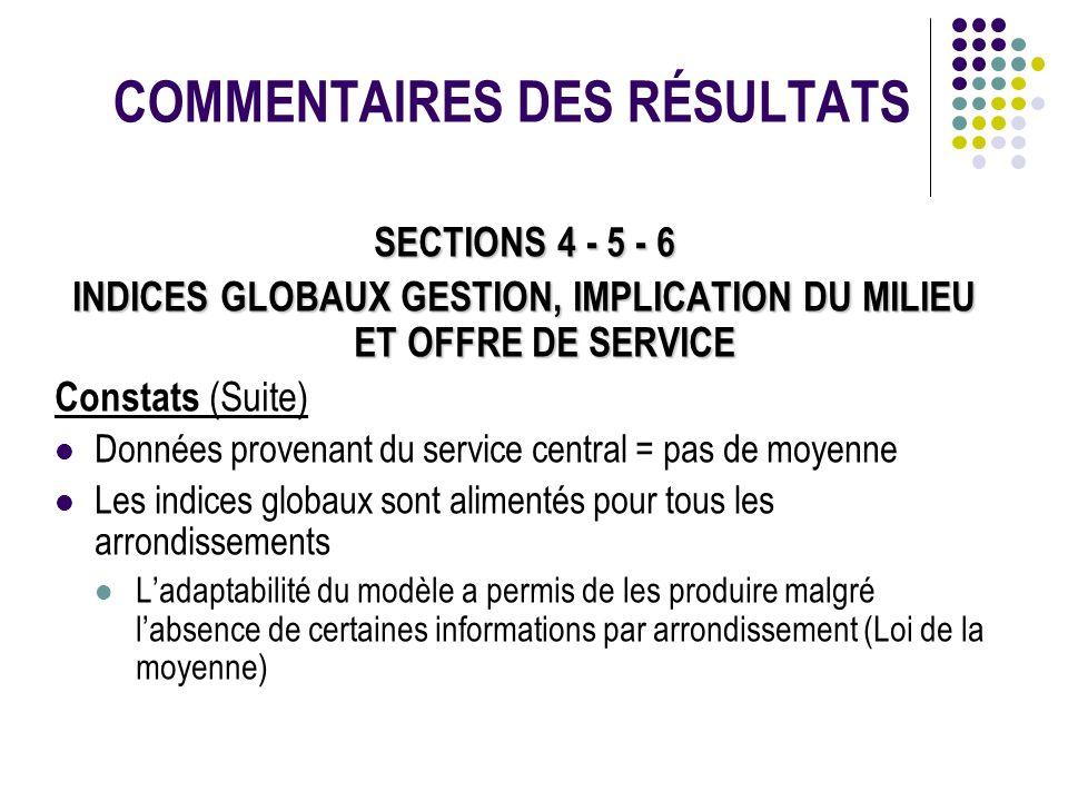 COMMENTAIRES DES RÉSULTATS SECTIONS 4 - 5 - 6 INDICES GLOBAUX GESTION, IMPLICATION DU MILIEU ET OFFRE DE SERVICE Constats (Suite) Données provenant du