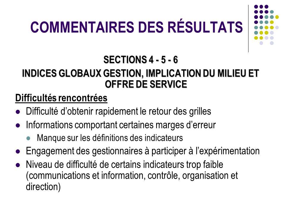 COMMENTAIRES DES RÉSULTATS SECTIONS 4 - 5 - 6 INDICES GLOBAUX GESTION, IMPLICATION DU MILIEU ET OFFRE DE SERVICE Difficultés rencontrées Difficulté do