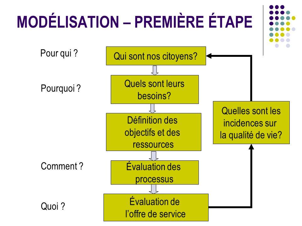 MODÉLISATION – 2 E ÉTAPE Pour qui .