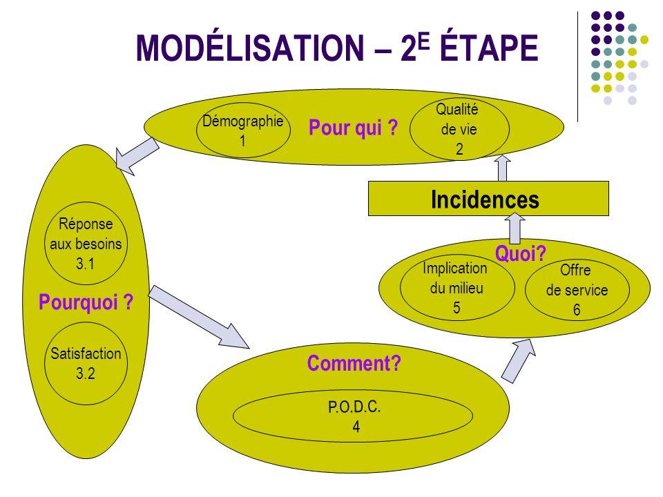 SECTION 4 INDICE GLOBAL ORGANISATION 4.1 Sous indice Gestion A- Indicateurs de mesure de planification et de contrôle (suite) Programme d entretien des équipements, des infrastructures et des sites et des parcs.