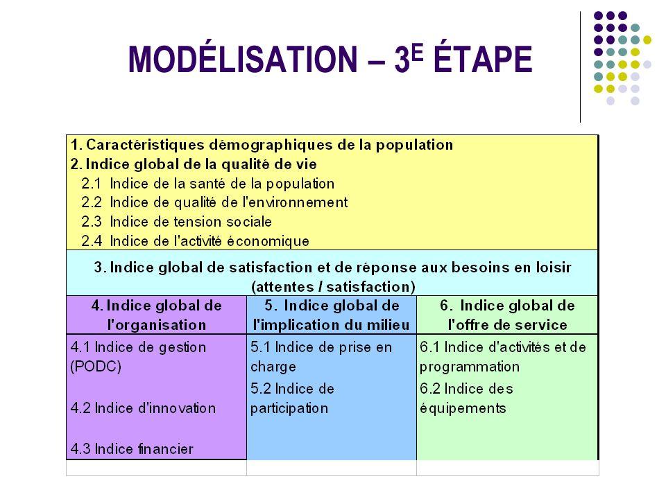 MODÉLISATION – 3 E ÉTAPE