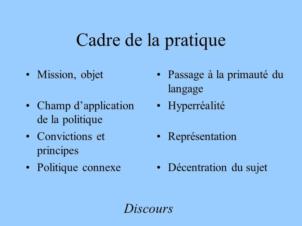 Cadre de la pratique Mission, objet Champ dapplication de la politique Convictions et principes Politique connexe Passage à la primauté du langage Hyp