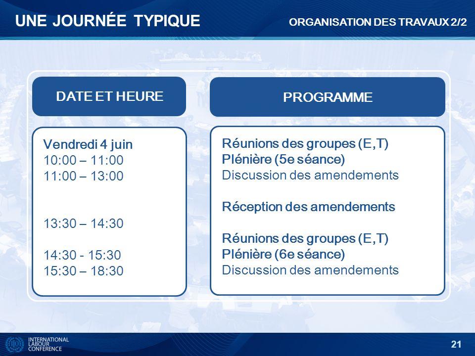 21 UNE JOURNÉE TYPIQUE DATE ET HEURE PROGRAMME Vendredi 4 juin 10:00 – 11:00 11:00 – 13:00 13:30 – 14:30 14:30 - 15:30 15:30 – 18:30 Réunions des groupes (E,T) Plénière (5e séance) Discussion des amendements Réception des amendements Réunions des groupes (E,T) Plénière (6e séance) Discussion des amendements ORGANISATION DES TRAVAUX 2/2