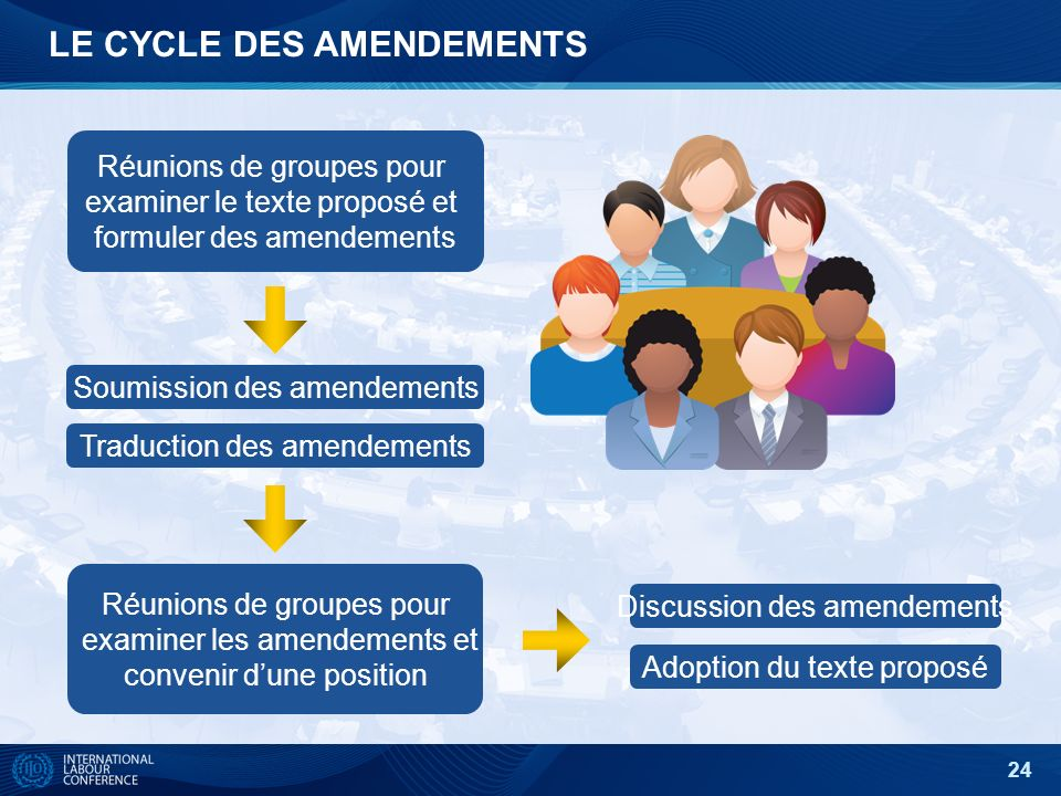 24 Réunions de groupes pour examiner le texte proposé et formuler des amendements Adoption du texte proposé Soumission des amendements Discussion des amendements Réunions de groupes pour examiner les amendements et convenir dune position Traduction des amendements LE CYCLE DES AMENDEMENTS