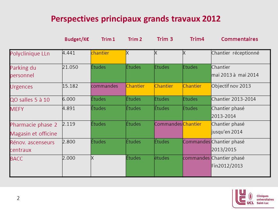 2 Perspectives principaux grands travaux 2012 Budget/K Trim 1 Trim 2 Trim 3 Trim4 Commentaires Polyclinique LLn 4.441chantierXXXChantier réceptionné P