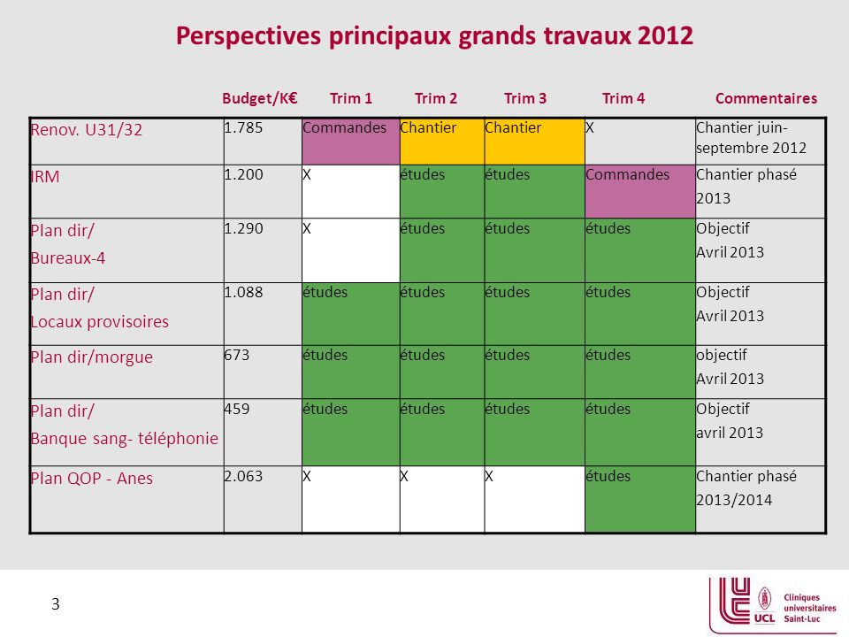 3 Perspectives principaux grands travaux 2012 Budget/K Trim 1 Trim 2 Trim 3 Trim 4 Commentaires Renov.
