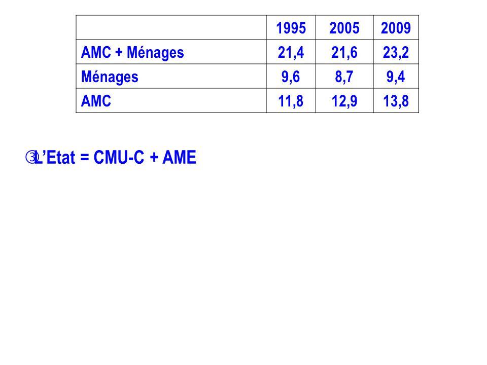 199520052009 AMC + Ménages21,421,623,2 Ménages9,68,79,4 AMC11,812,913,8 LEtat = CMU-C + AME